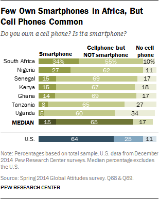 Cellphone proliferation